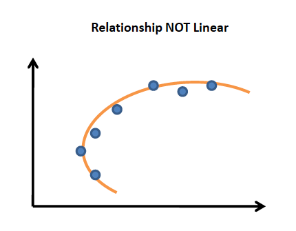 Relationship Not Linear