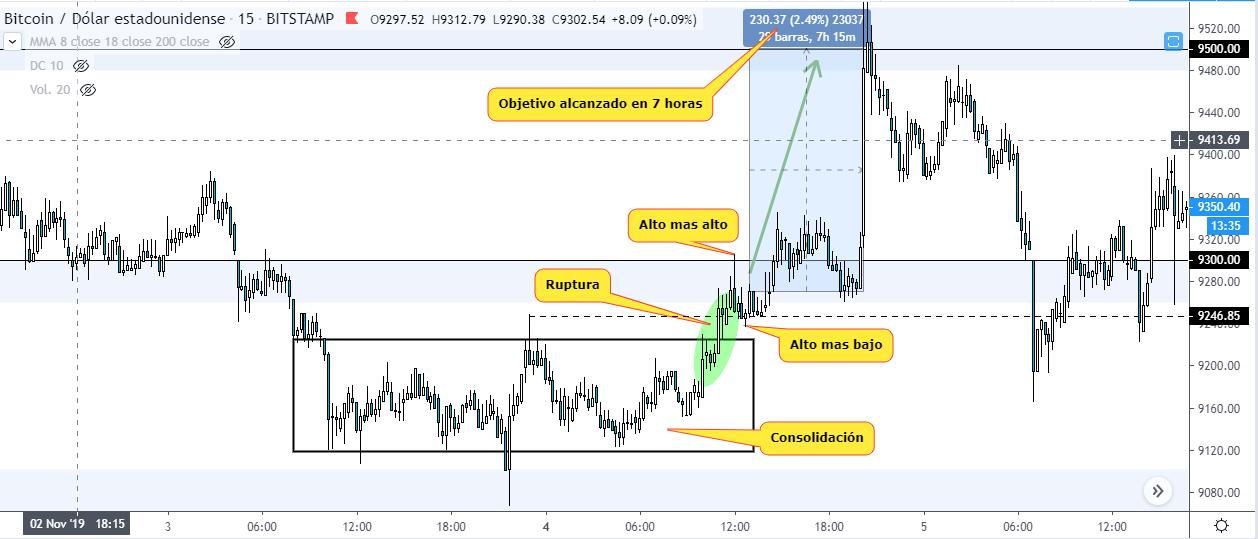 Estrategia de day trading de criptomonedas. Gráfico de 15 minutos de Bitcoins vs Dólar estadounidense