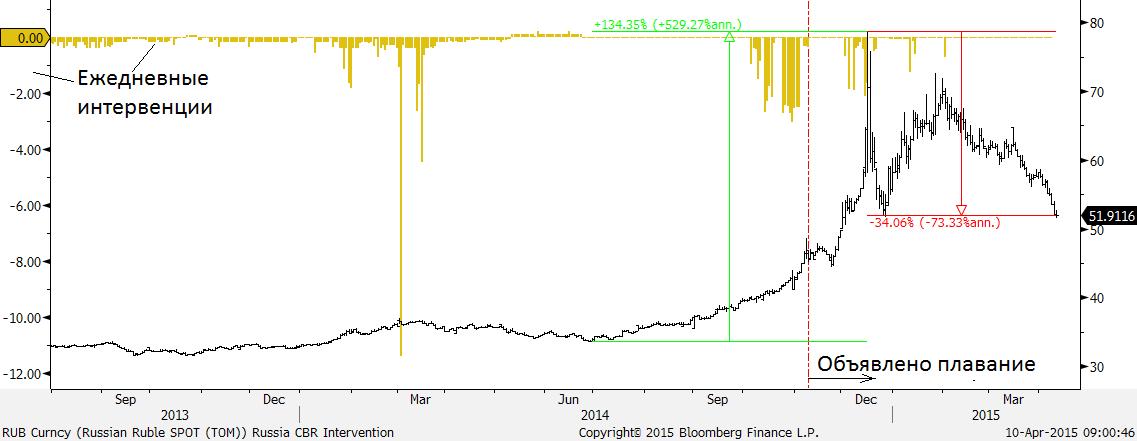 Продолжают расти развивающиеся рынки. Отчасти под влиянием этого, отчасти на фоне общероссийского оптимизма РТС (+1.5%) вчера преодолел 1000 п., впервые с ноября