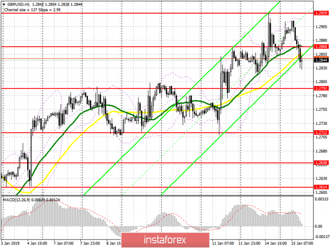 InstaForex Analytics: GBP / USD: plan for the American session on January 15. Pound lowers before the key vote on Brexit