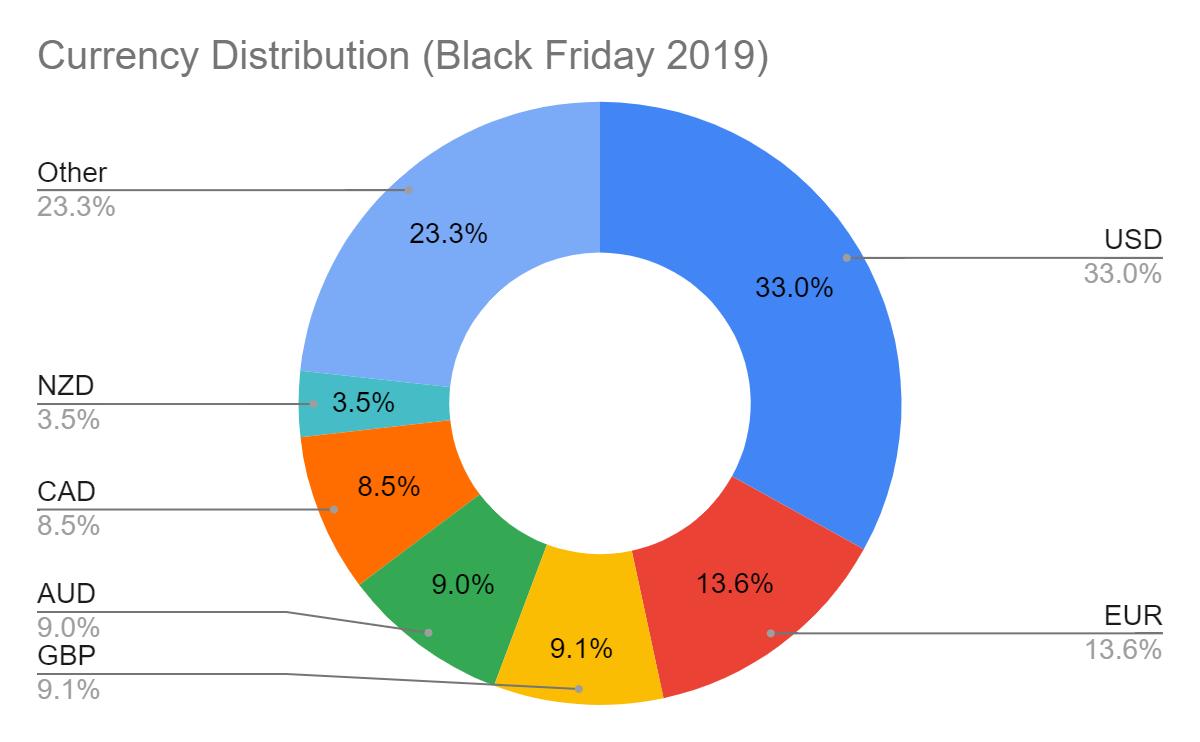 currencies used at 2019 Black Friday week