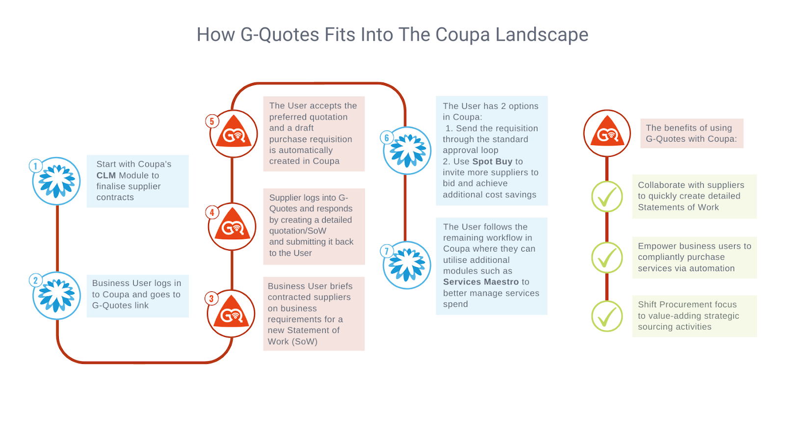How G-Quotes Fits Into the Coupa Landscape