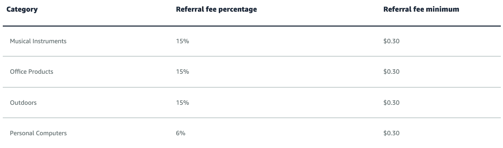 amazon-referral-fees