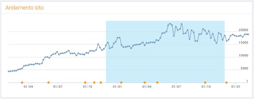Andamento del traffico nell'ultimo anno su SeoZoom