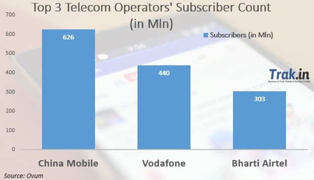 Top 3 Telecom Operators in the World