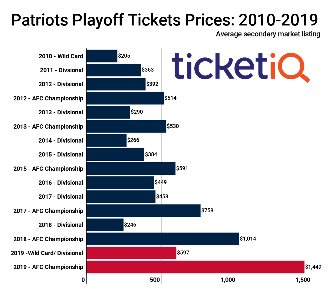 Secondary Market Prices For Patriots Playoff Tickets Are The Highest ... 3b3884002