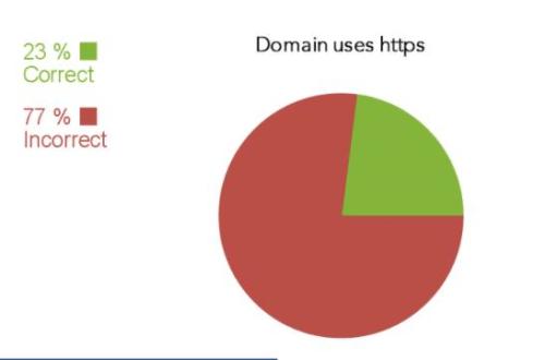 Tên miền sử dụng https
