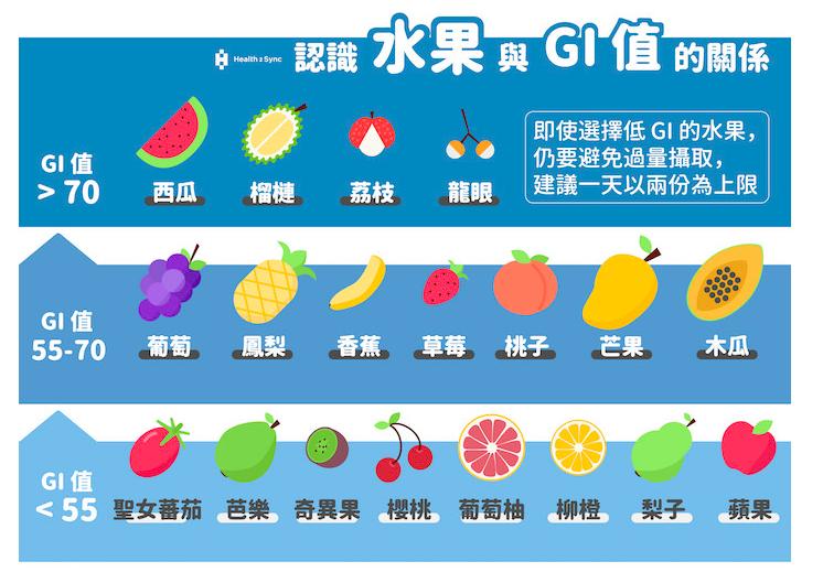 減肥吃水果,沒減到反而還變胖? 你該好好認識水果的GI秘密