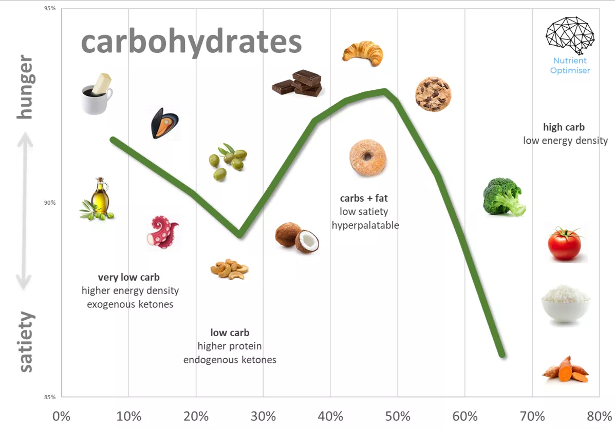 carbohydrates satiety chart