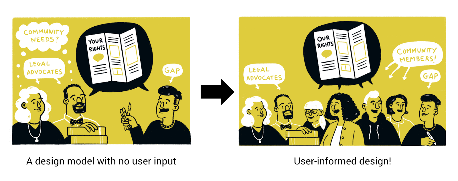 Graphic Advocacy Project's model: transitioning from a design model with no user input to one informed by users