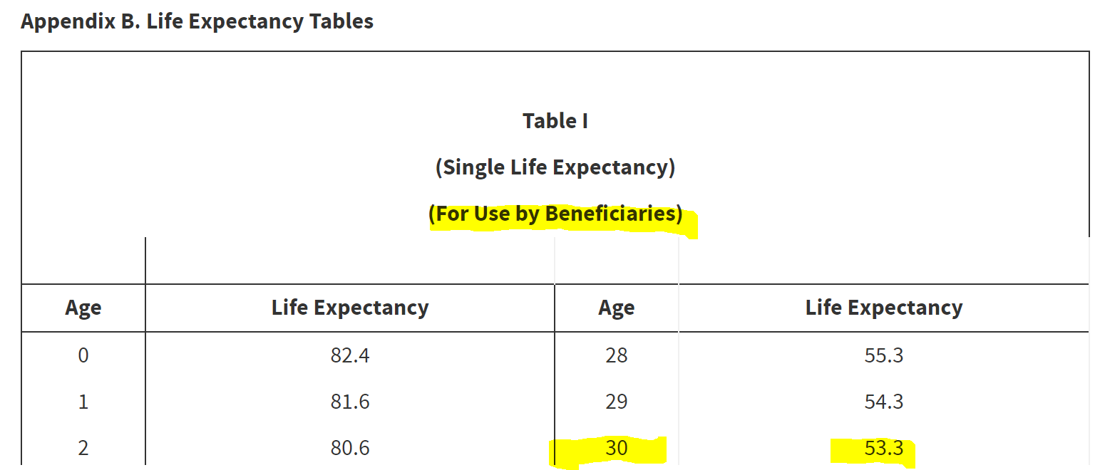 A snapshot of the Single Life Expectancy Table for the following example calculation of RMDs.