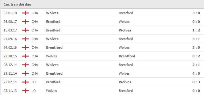 10 cuộc đối đầu gần nhất giữa Wolverhampton vs Brentford