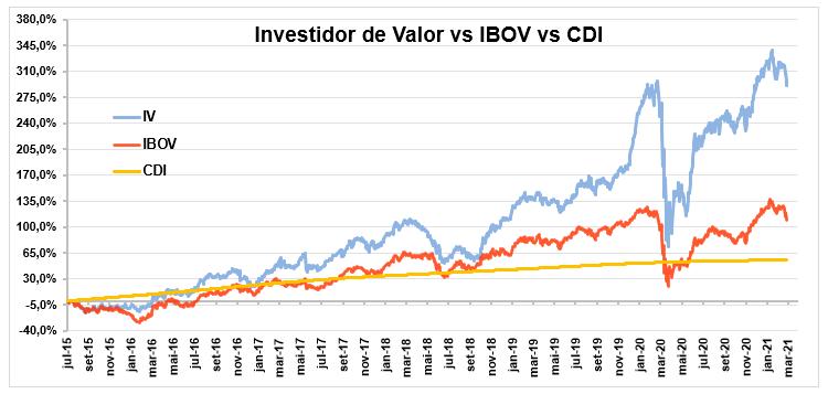 Gráfico apresenta desempenho Investidor de Valor vs Ibov vs CDI (jul/15 a mar/21).