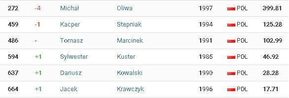 Ranking ITU mężczyźni.jpg