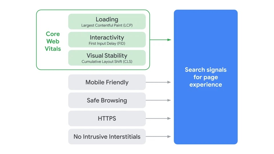 Core Web Vitals part of page experience signals diagram
