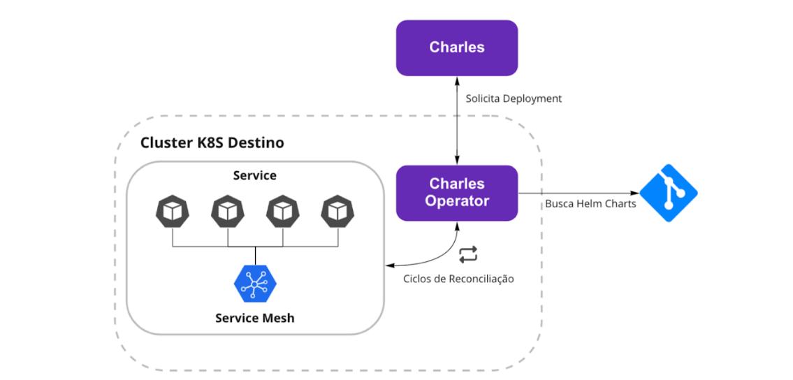 Imagem da arquitetura do Charles Operator. O Charles solicita o deployment ao Charles Operator, que busca os helm charts e aplica as alterações necessárias no cluster K8s.