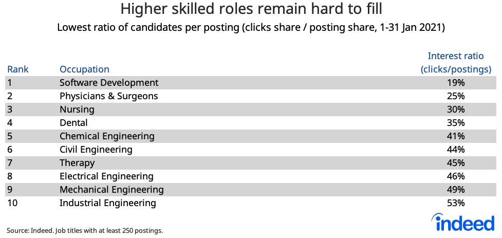 Table showing higher skilled roles remain hard to fill