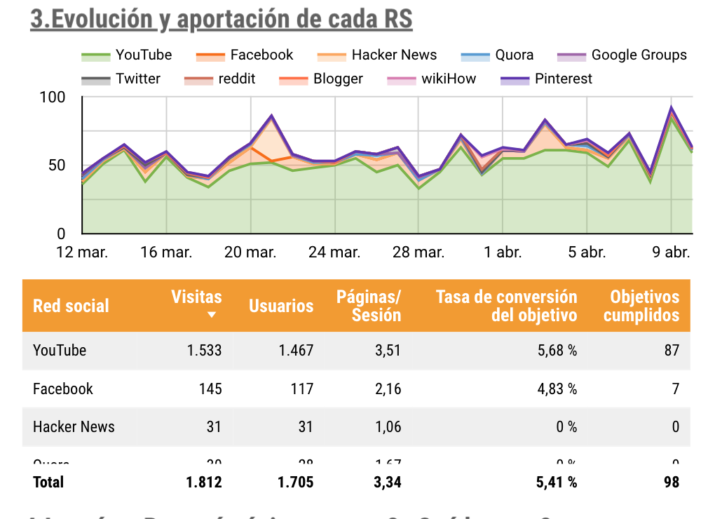 data studio gratuito mide redes sociales