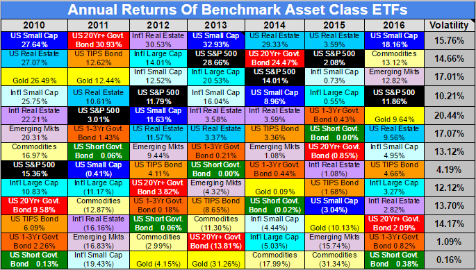 Invest assist benchmark asset class etf returns for 2016 click here to view the entire chart and remember that past performance is not indicative of future results urtaz Image collections