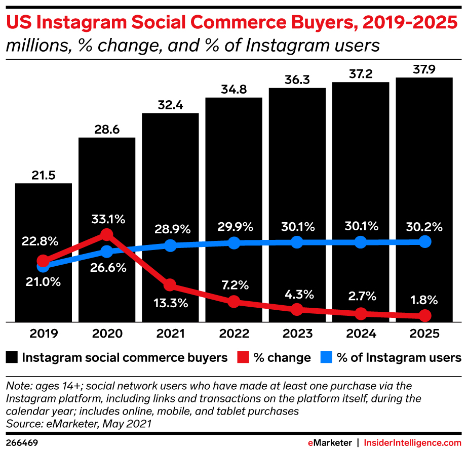 Bar and line graph of US Instagram Social Commerce Buyers