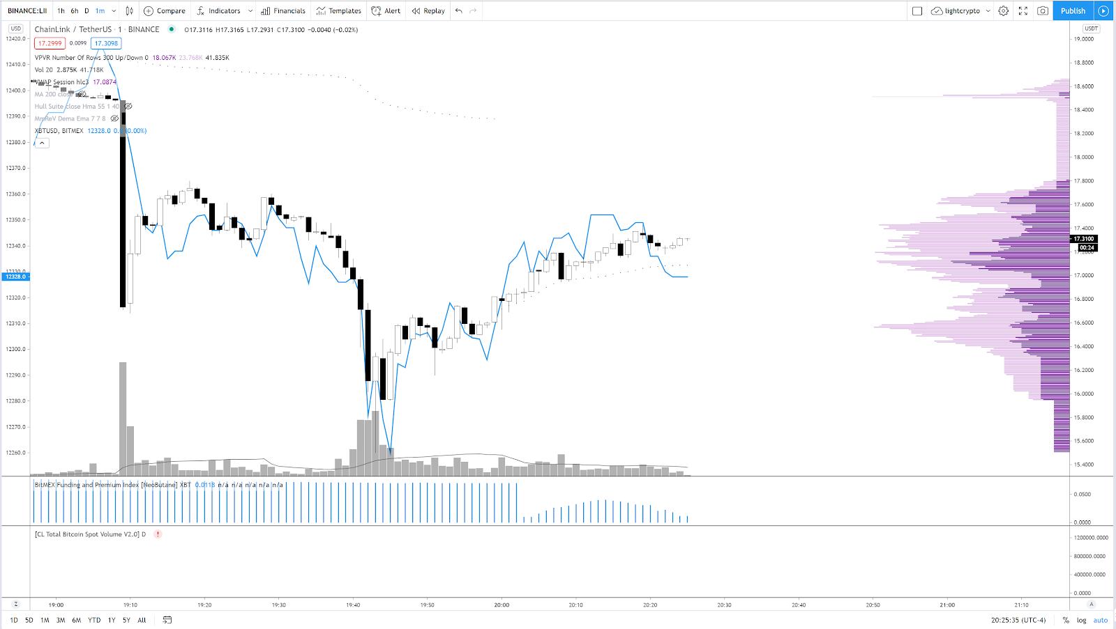 Gráfico do preço do LINK pelo trader Light.