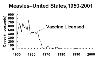 Graph showing cases of measles in USA from 1950 through 2000. Shows drop in cases after the measles vaccine was licensed and started to be administered.