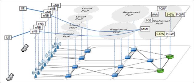 Gambar 1. Layer fisik dan logic pada jaringan mobile