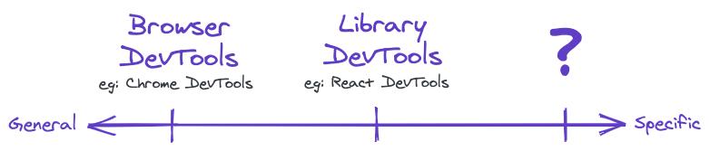 spectrum of devtools ranging from general to specific