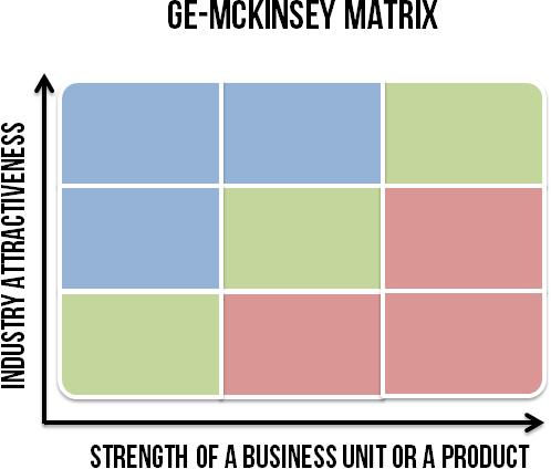 C:\Users\All We Write\Desktop\ge-mckinsey-matrix-blank.png