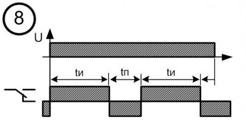 Диаграмма работы реле времени № 8