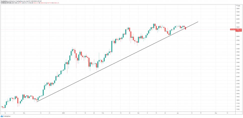 Linha de tendência de alta do bitcoin