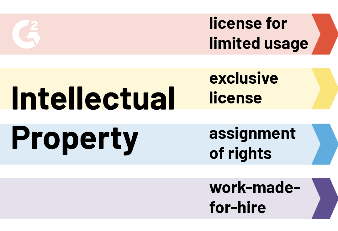 graphic design contract intellectual property