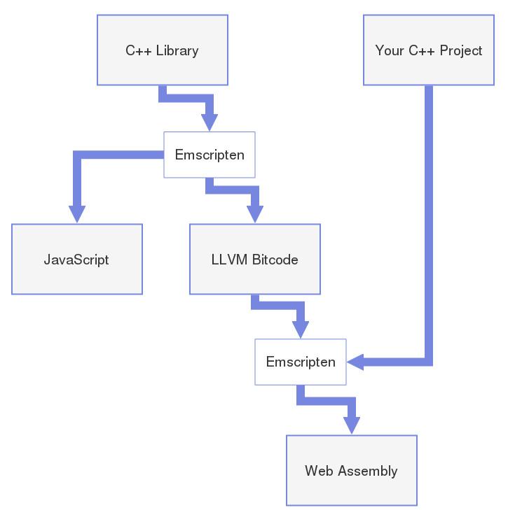 A Look at Web Assembly and Molecular Analysis - Autodesk BioNano