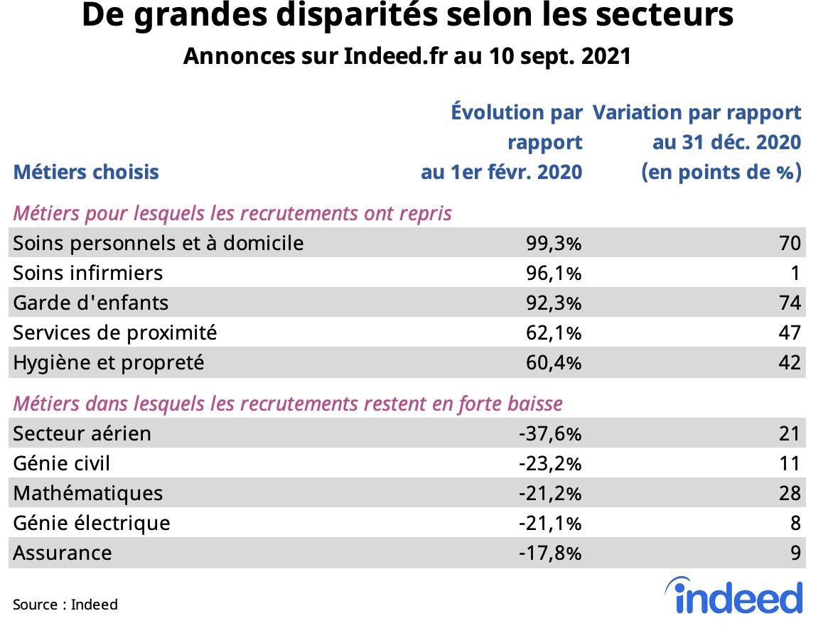 Le tableau illustre les disparités entre secteurs dans les annonces sur Indeed.fr au 10 septembre 2021.