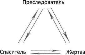 http://psygestalt.ru/wp-content/uploads/2012/10/treugolnik-karpmana.jpg