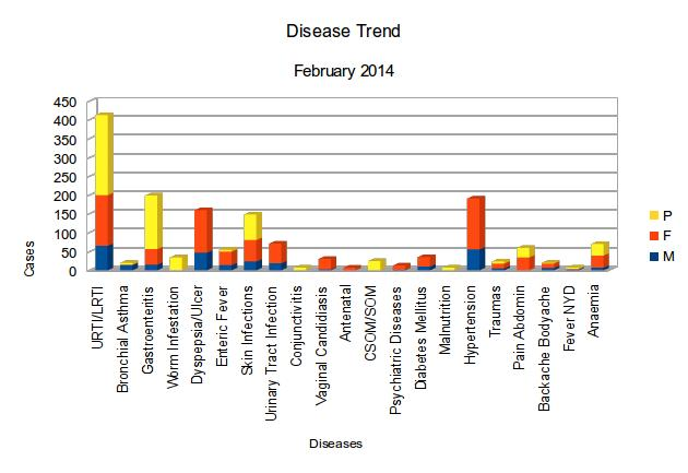 Disease Trend Analysis (Feb-Apr 2014) | Um Healthcare Trust