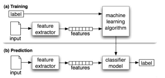 NLP| text clasification | Natural Language Processing Tasks