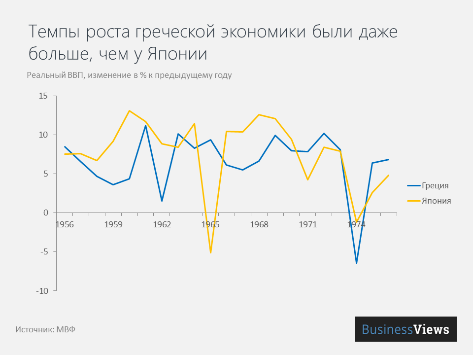 экономика Греции росла быстрее японской