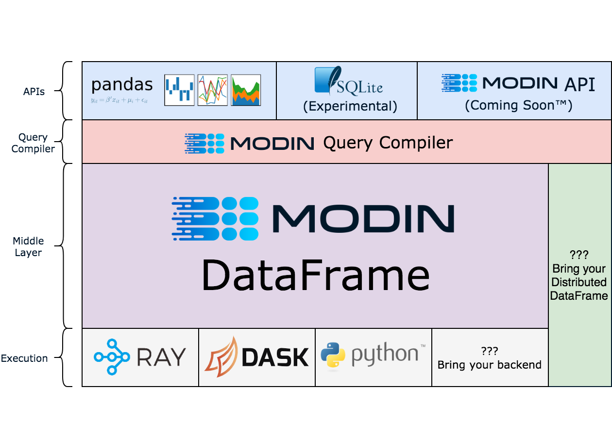 Diagram sourced from https://modin.readthedocs.io/en/latest/developer/architecture.html
