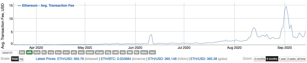 Bitrecife cria fee dinâmico: o valor justo para saques em Ethereum