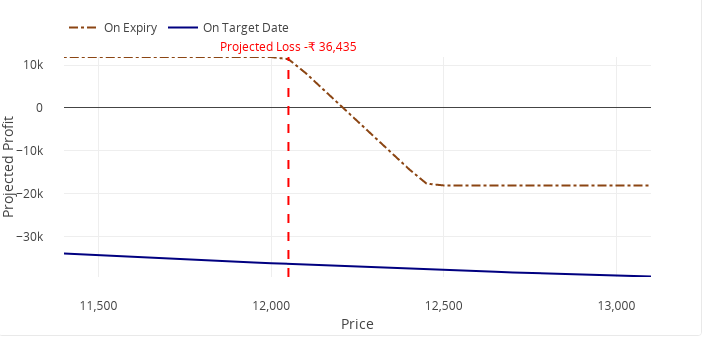 Selling options with managed vega risk