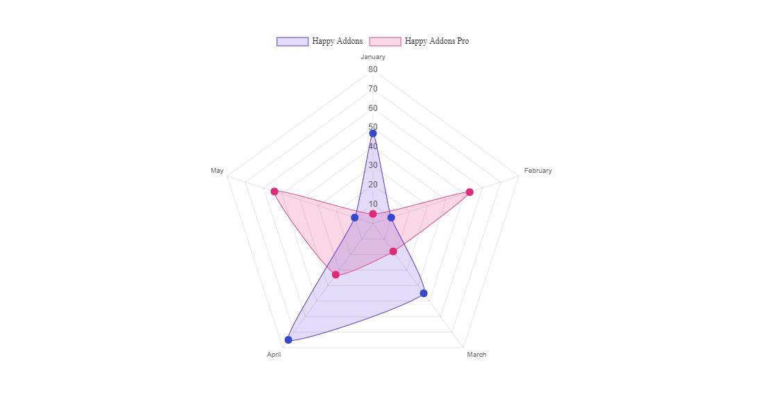 Radar chart widget of happy addons