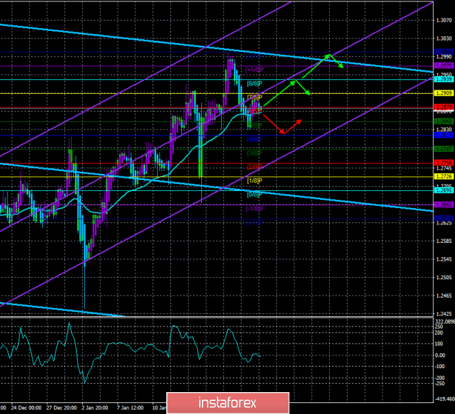 "GBP / USD. January 22. The trading system. ""Regression Channels"". Theresa May's brilliant Plan B"