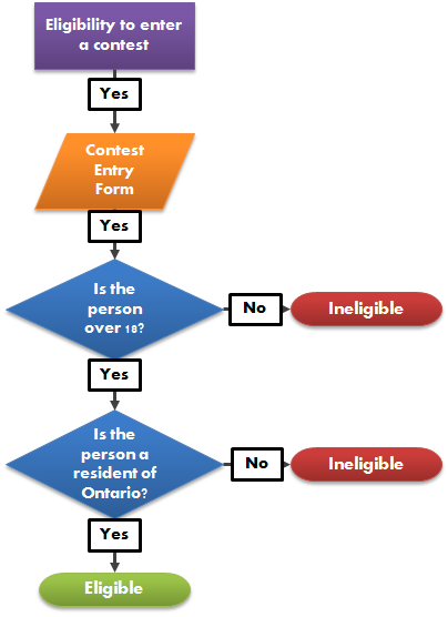 This is a simple example of an algorithm meant to determine eligibility to enter a contest, using only two variables. While simple, the image is meant to construe that algorithms are simply sets of decision-tree instructions.