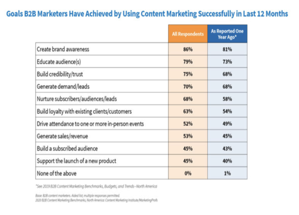 A report in North Aweareness from content marketing institute that a percentage braekdown of various content marketing goals in one year.