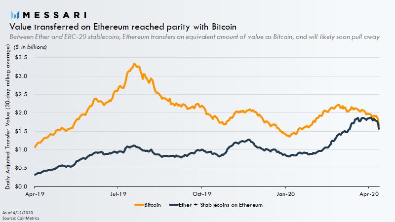 Valor transferido em ether e stablecoins ERC-20 alcançando o valor transferido no blockchain do Bitcoin. Fonte: Messari.