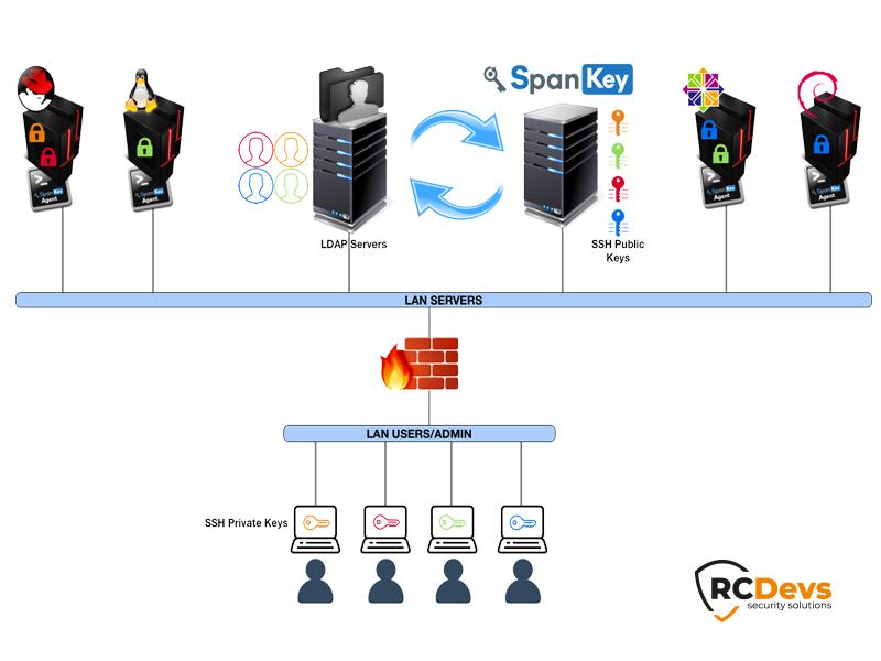 Serveur SSH sécurisé