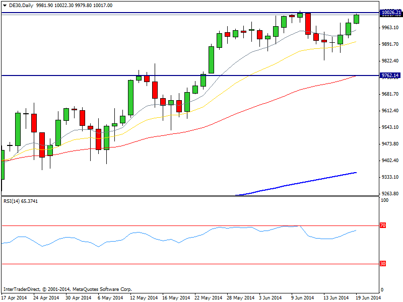 CompartirTrading Post Day Trading 2014-06-19 DAX diario
