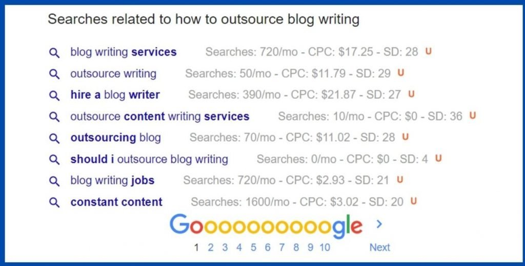 Serp bottom result blog keyword finding