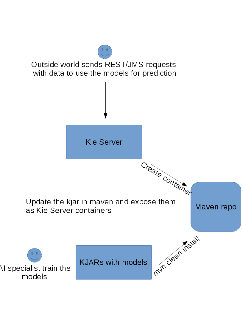 kie-server-ml-flow.png